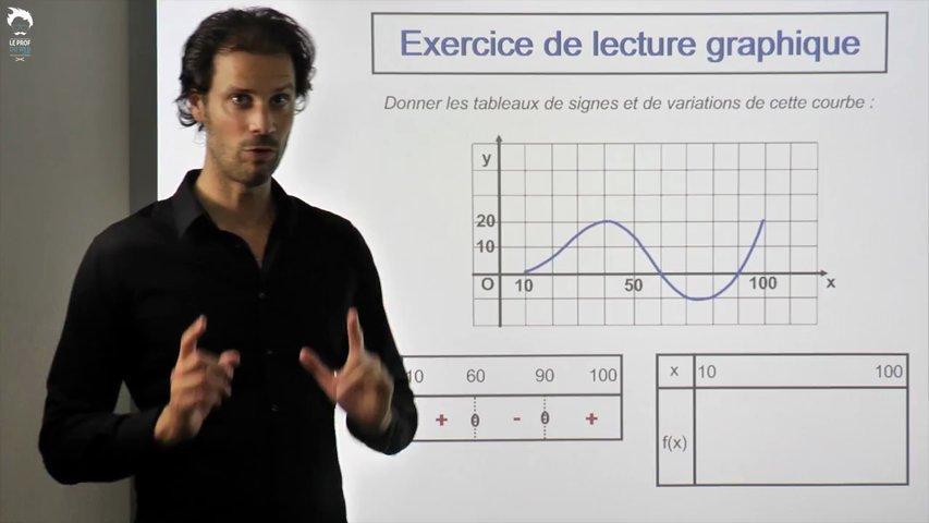 Exercice de lecture graphique - 2/2