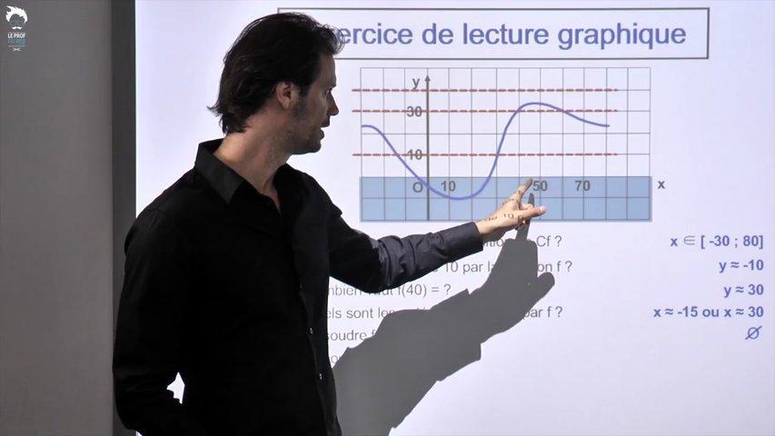 Exercice de lecture graphique - 1/2