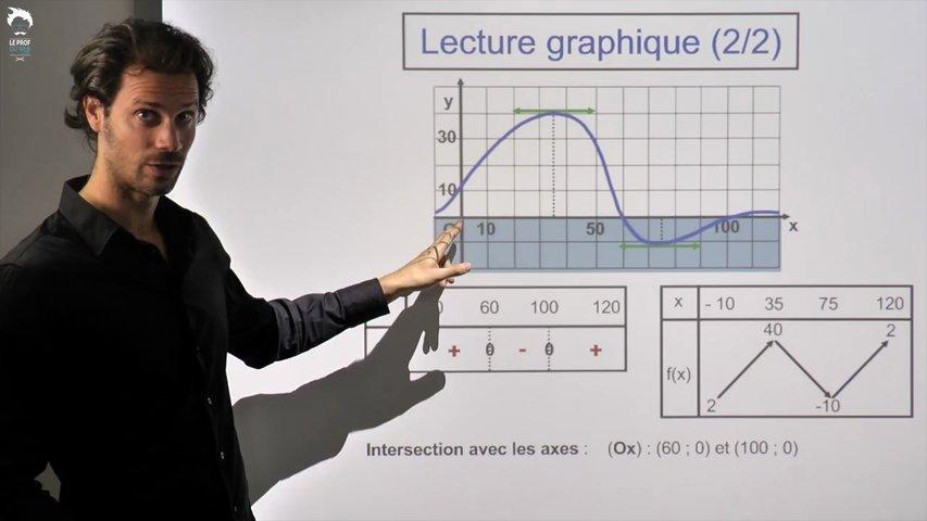 Lecture graphique - 2/2