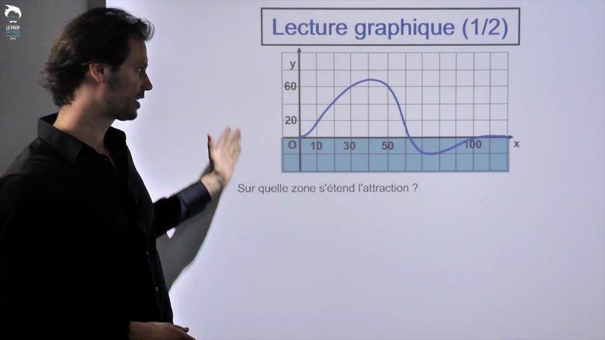 Lecture graphique - 1/2
