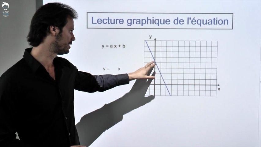 Trouver l'équation d'une droite à partir de sa représentation graphique