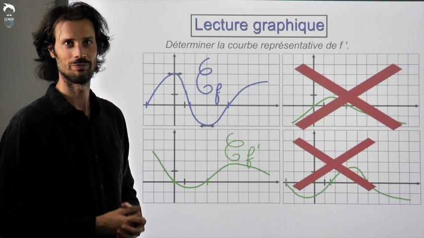 Lecture graphique dans une étude de fonction