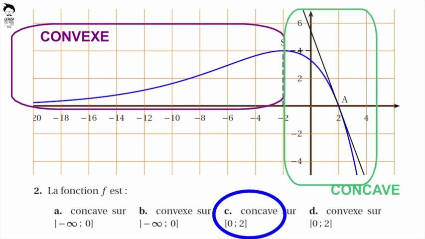 QCM : lecture graphique de fonctions