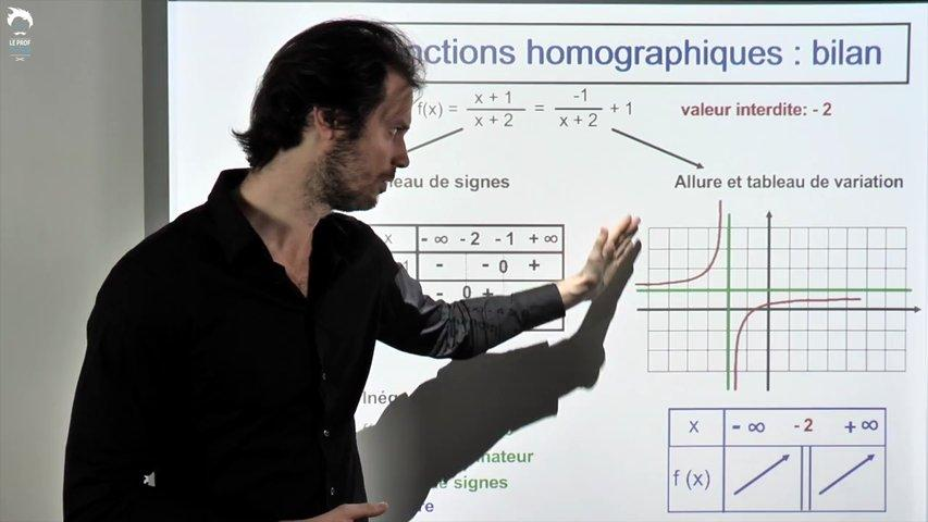 Fonctions homographiques : bilan