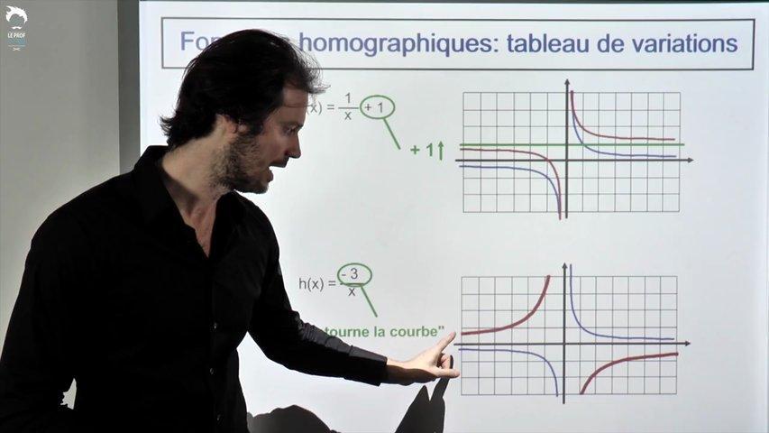 Fonctions homographiques: tableau de variations 1/2