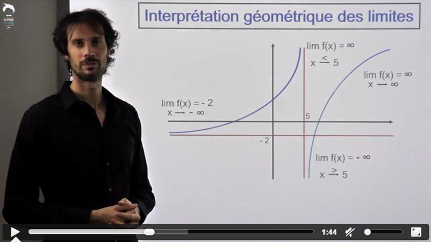 Interprétation géométrique des limites
