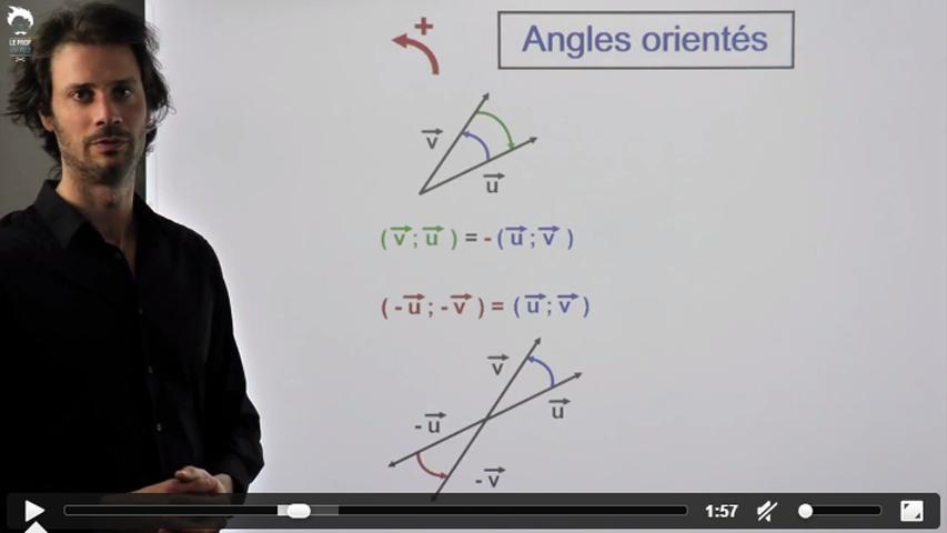 Angles orientés : L'essentiel