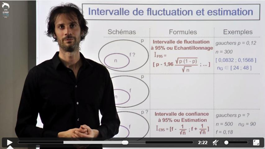 Intervalle de confiance ou intervalle de fluctuation ?