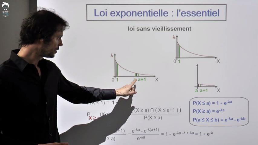 La loi exponentielle : l