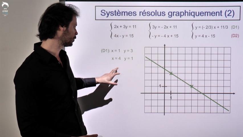 Résolution graphique des systèmes: cas général