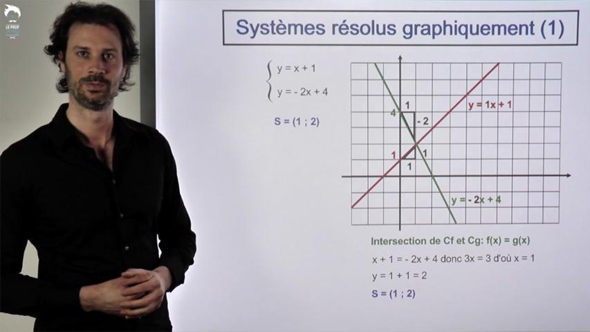 Résolution graphique des systèmes: cas simples