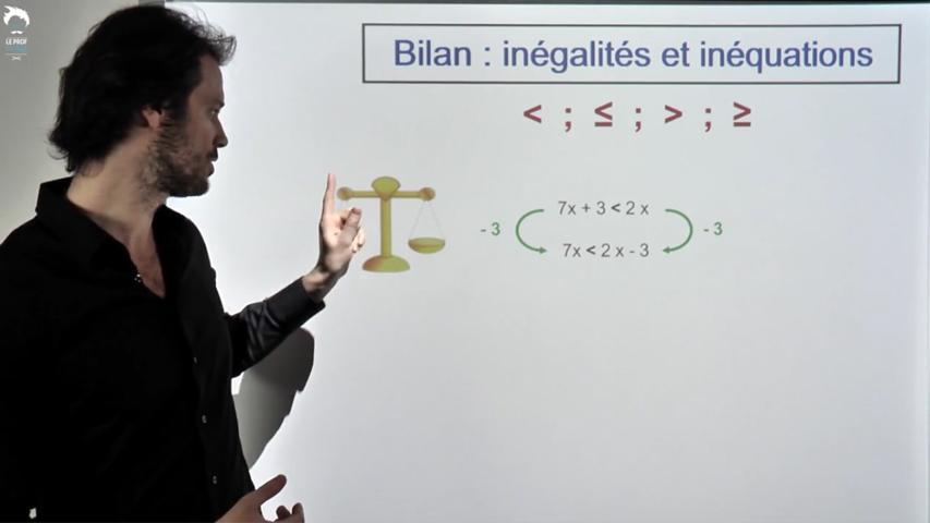 Bilan inégalités et inéquations
