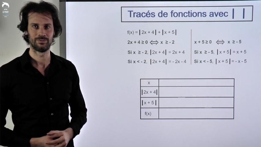 Tracés de fonctions avec valeur absolue 2/2