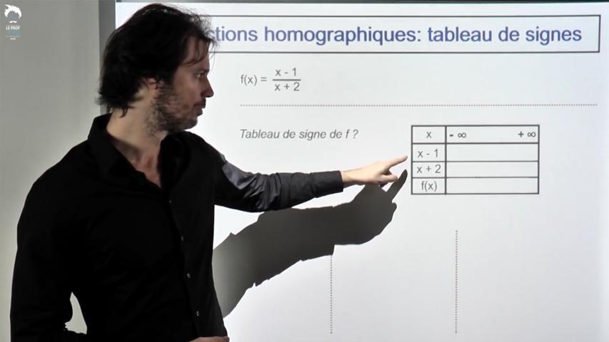 Fonctions homographiques: tableau de signes