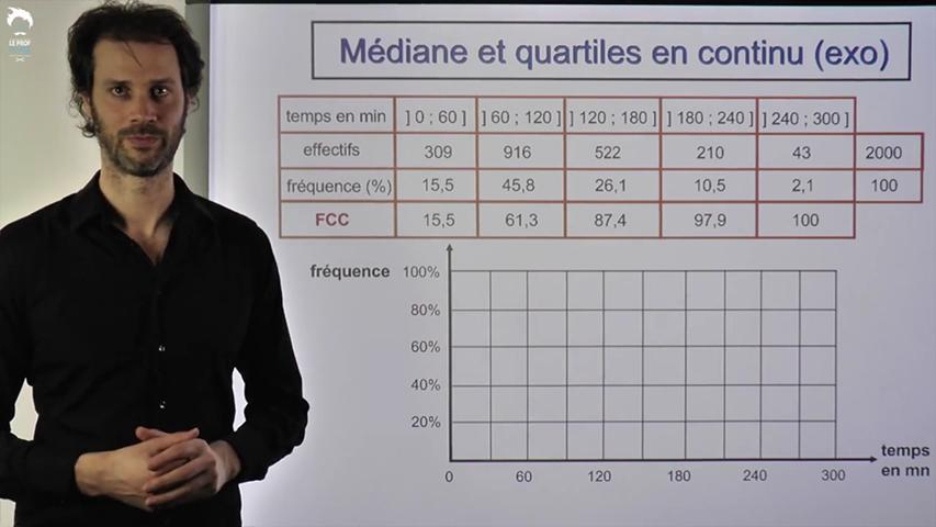 Médiane et quartiles d'un caractère continu : application