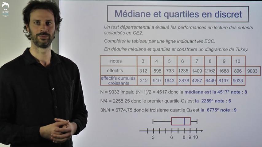 Médiane et quartiles avec un caractère quantitatif discret