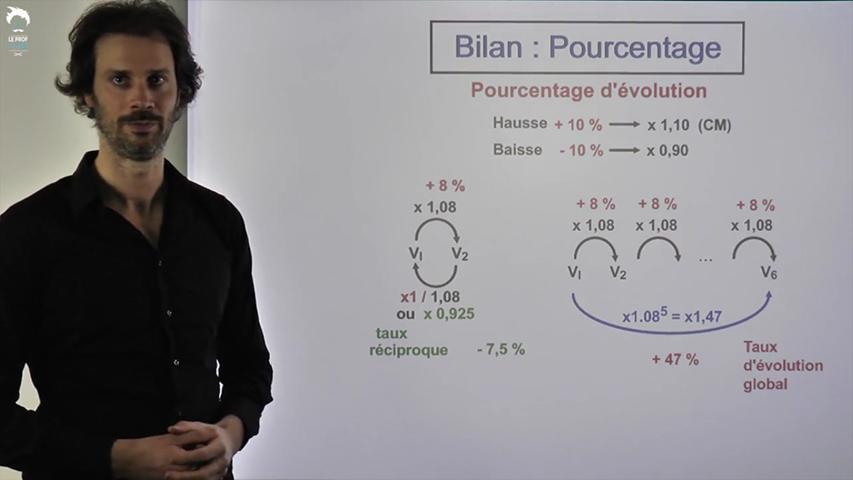 Bilan sur les pourcentages et taux d'évolution