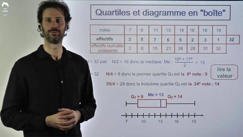 Quartiles et diagramme en boîte