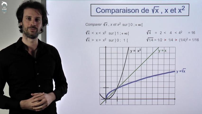 Comparaison de x, x² et racine de x